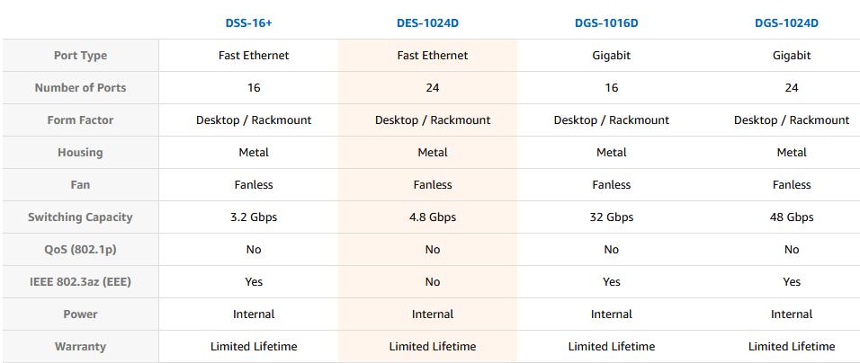 خرید DES-1024D
