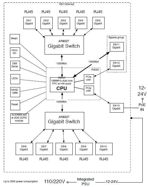 RB1100AHx2.pdf