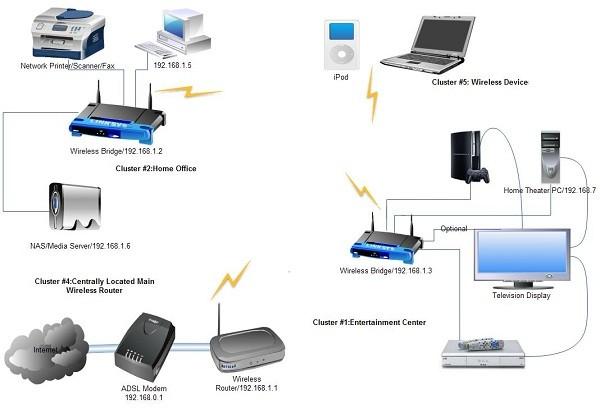 معرفی انواع تجهیزات شبکه