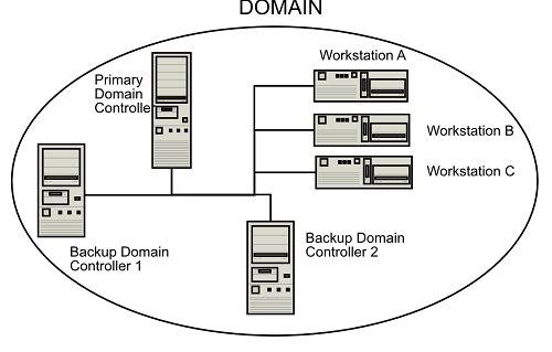 شبکه domain چیست ؟