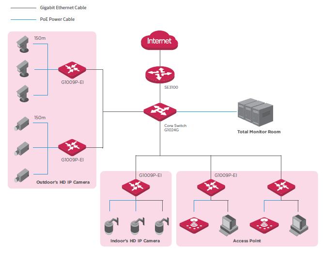 سوئیچ POE هشت پورت گیگ هوشمند آی پی کام IP-COM G1009P
