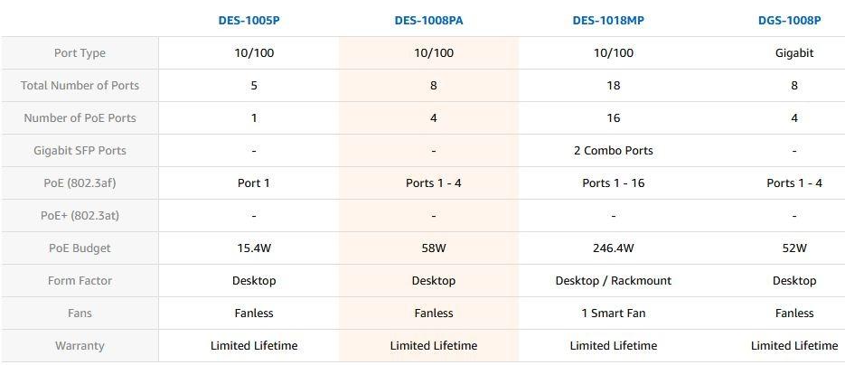 قیمت DES-1008PA