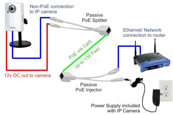 تفاوت بین POE injector و POE Splitter چیست؟