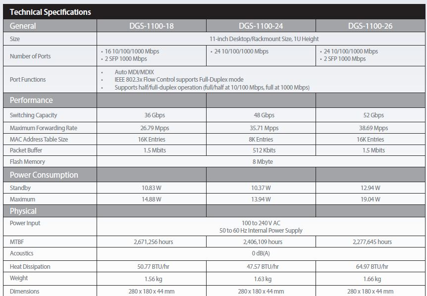 بررسی DGS-1100