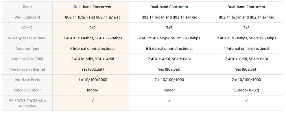 مقایسه DAP-2660