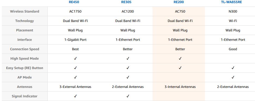 RE200 مقایسه