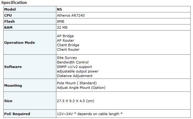 روتر وایرلس و اکسس پوینت همراه کانکتور مناسب برای فضای داخلی آلفا N5 Alfa