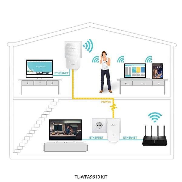 پاور لاین آداپتوری وایرلس AC تی پی لینک TL-WPA9610 KIT TP-Link