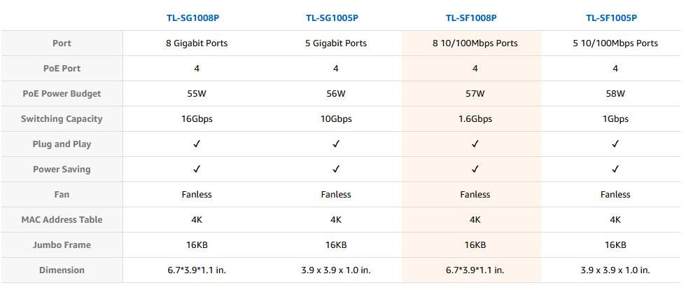 مقایسه TL-SF1008P