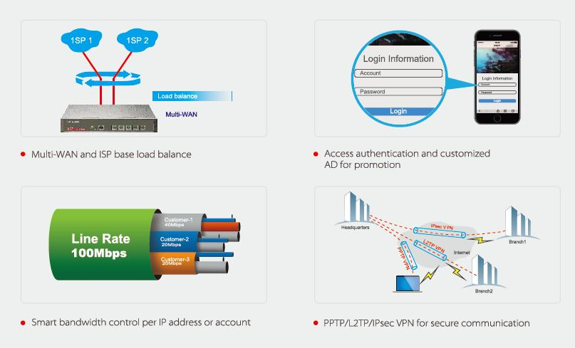 گیت ویپ - روتر MULTI-WAN /VPN آی پی کام SE3100 IP-COM