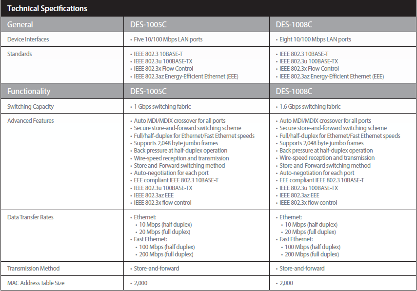 سوییچ 5 پورت غیر مدیریتی اترنت 10,100 دی-لینک DES-1005C