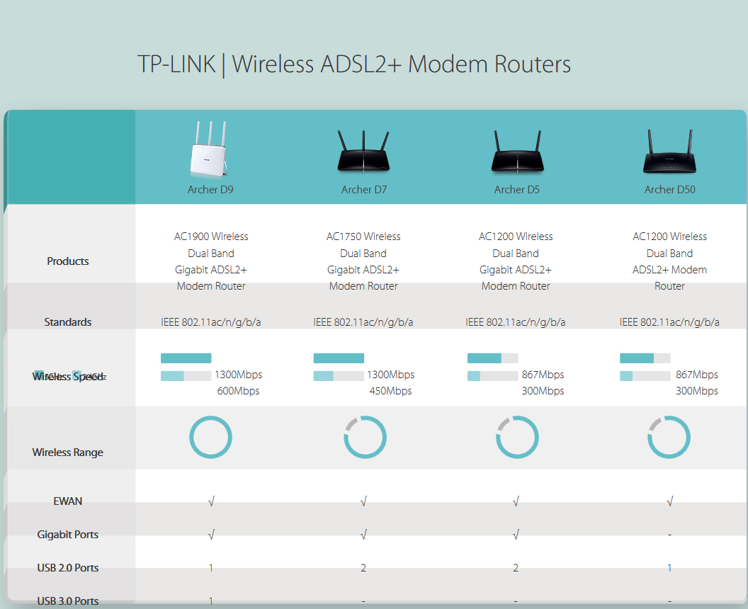 مودم روتر ADSL2+ تی پی-لینک مدل Archer D50