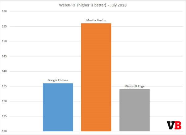 کروم، فایرفاکس و مایکروسافت اج؛ پیروز نبرد مرورگرها کدام است؟
