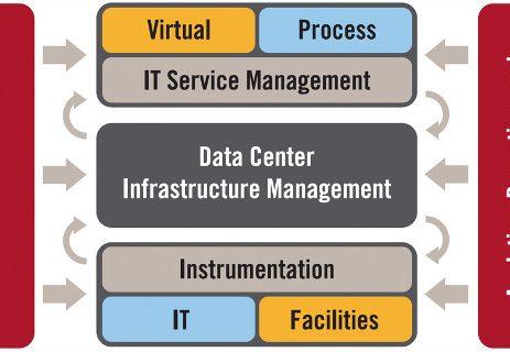 مدیریت موفق دیتاسنترچگونه ممکن می باشد؟ - Data Center management with DCIM and DCSA tools