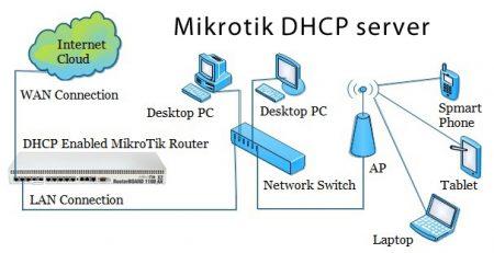 راه اندازی DHCP در میکروتیک