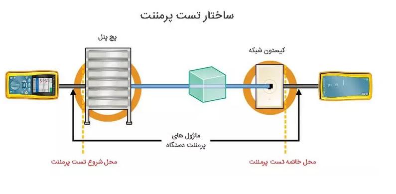 تفاوت تست چنل و پرمننت در چیست ؟