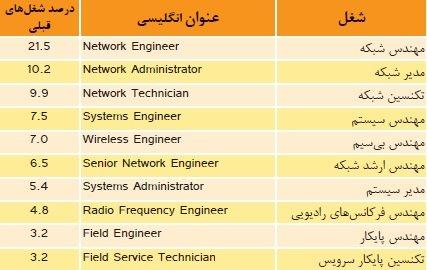 شغلهای قبل از مهندسی شبکه بیسیم