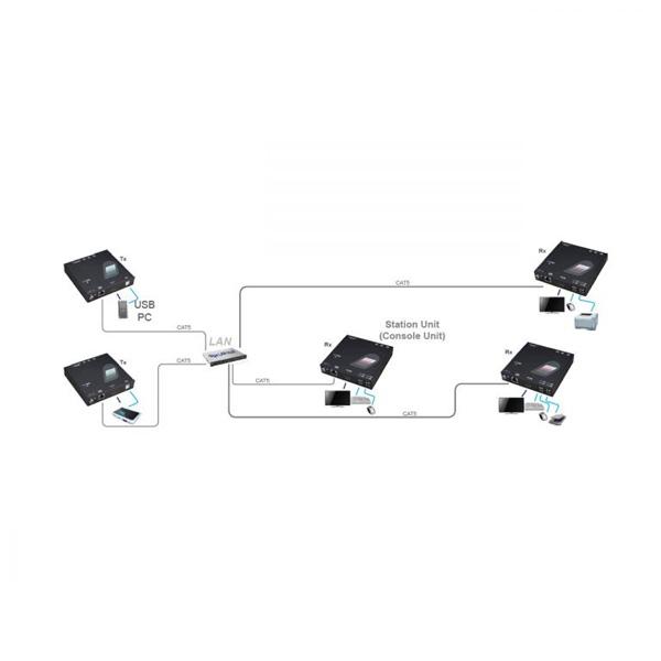 KVM اکستندر DVI بر روی سوئیچ گیگ برند Rextron مدل NXDU-220