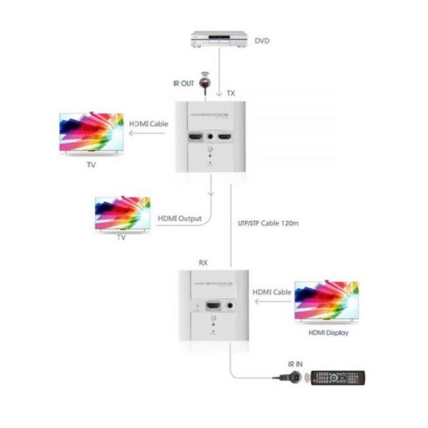 اکستندر تصویر HDMI لنکنگ مدل LKV383W – با قابلیت نصب بجای پریز