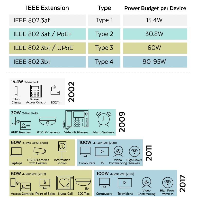 تقسیمبندی براساس میزان برق پورت