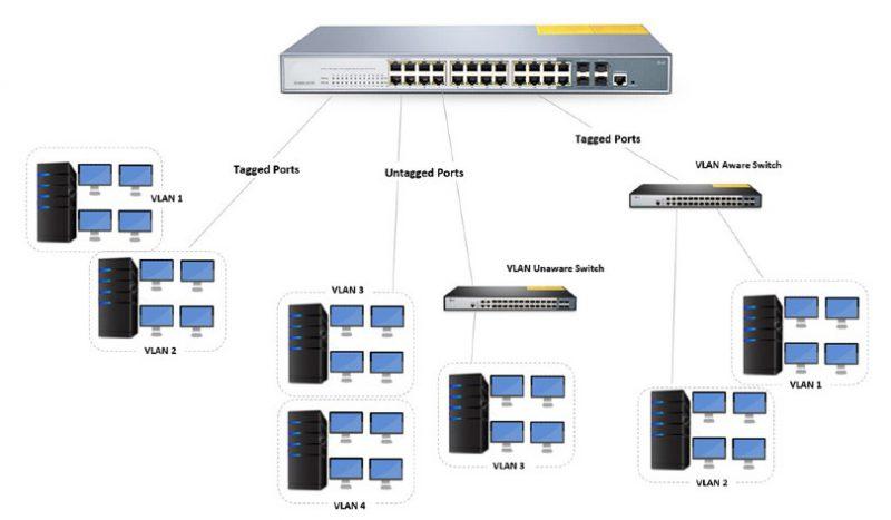 مزایای استفاده از سوئیچ PoE قابل مدیریت ۲۴ پورت